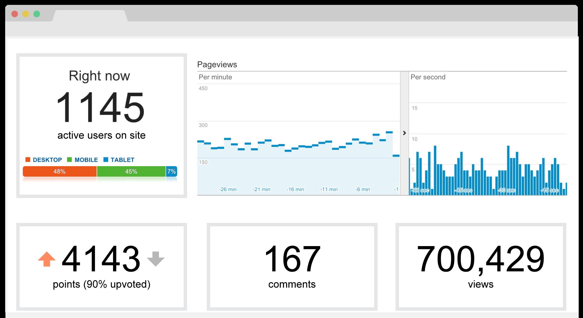 viral-traffic-reddit-imgur-front-page-stats-breakdown